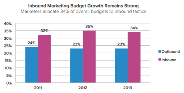 increasing inbound marketing budgets