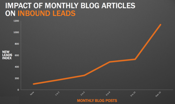 Blog posts to leads graph resized 600