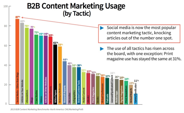 B2B Content Marketing Social Media resized 600