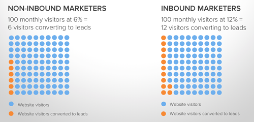 Inbound-Marketing-and-Landing-Pages