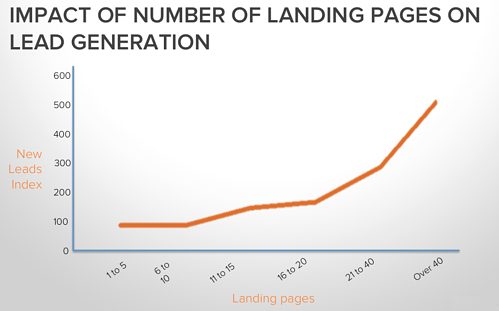 Impact-of-Landing-Page-on-Lead-Generation