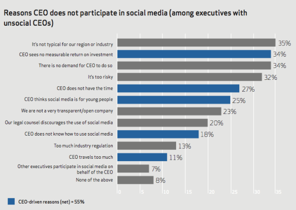CEO Barriers to Social Media resized 600
