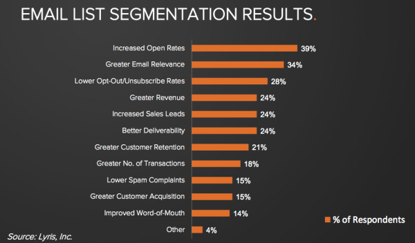 email segmentation results resized 600