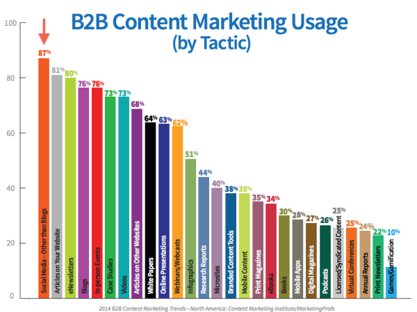 B2B Conten Marketing Usage 2014 resized 600