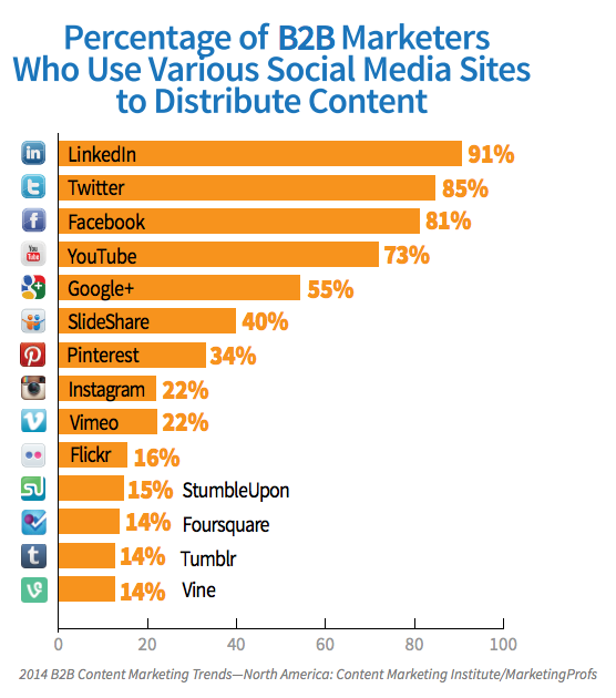 B2B Social Media Usage resized 600
