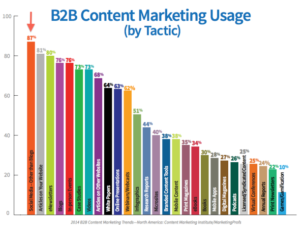 B2B content marketing usage resized 600