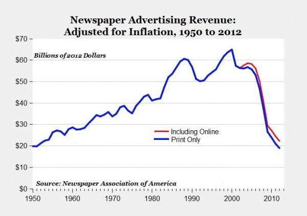 declining newspaper revenues