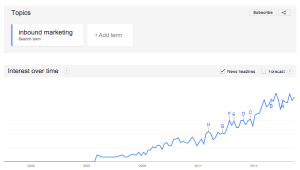 google trends inbound marketing