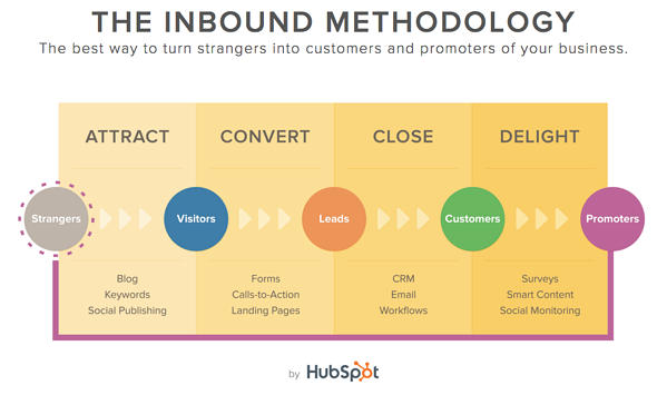 The_Inbound_Methodology.png