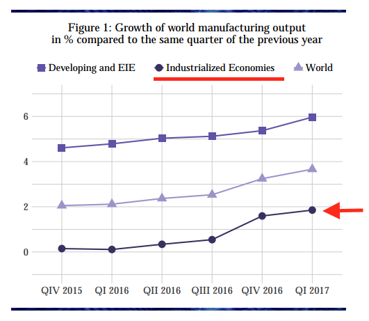 world economic growth q117